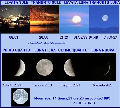 alba e tramonto a sondrio con fasi lunari